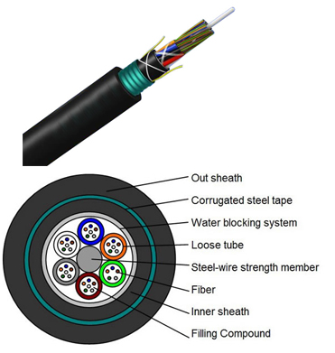 Outdoor Fiber Cable Standard Armored Double Sheath Fiber Optic Cable